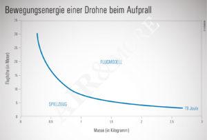 Drohne Österreich Joule Spielzeug Flugmodell