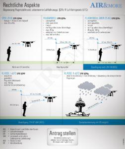 Drohne versichern, Abgrenzung Flugmodelle und unbemannte Luftfahrzeuge